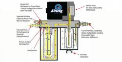 PureFlow AirDog - AirDog  FP-100 2011-2014 Chevy Duramax - Image 2