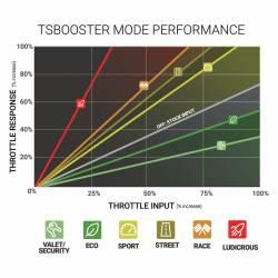 BD Diesel - BD Diesel Throttle Sensitivity Booster - Dodge/Ford/Jeep 1057932 - Image 3